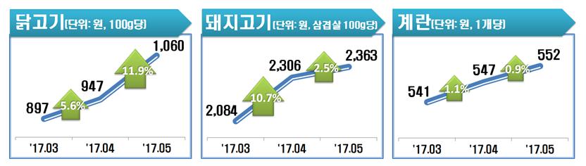 닭고기(11.9%)와 더불어 돼지고기(2.5%)?계란(0.9%)도 전월에 비해 가격이 상승함