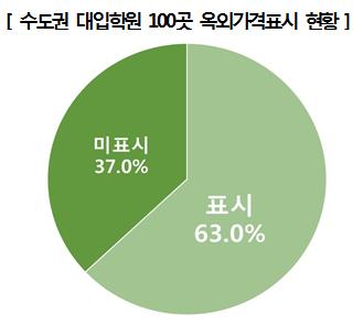 수도권 대입학원의 옥외가격 표시율은 평균 63.0%로, 100곳 중 63곳이 표시하고 있는 것으로 나타남