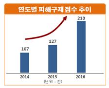 2014년 107건, 2015년 127건, 2016년 210건으로 매년 증가하고 있는데, 특히 지난해에는 폭염이 지속되면서 전년 대비 65.4%(83건) 증가한 것으로 나타남