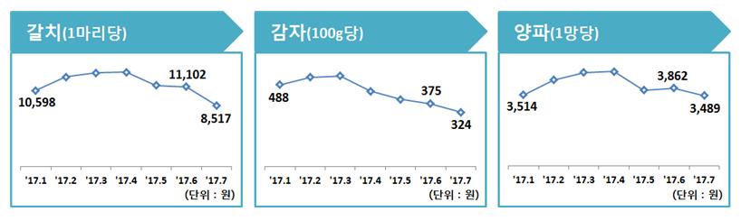 갈치는 전월 대비 23.3%, 감자는 13.6%, 양파는 9.7% 하락함