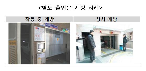별도 출입문이 설치된 주차장은 별도 출입 문이 작동 중 개방되어있거나 상시 개방된 상태였음.
