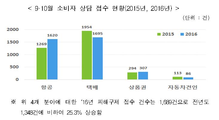 항공, 택배, 상품권, 자동차 견인에 대한 '16년 피해구제 접수 건수는 1,689건으로 전년도 1,348건에 비하여 25.3% 상승함