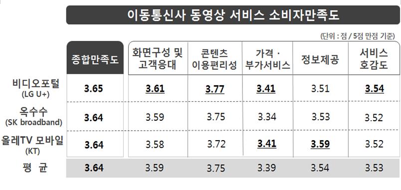 이동통신사 동영상 서비스 이용자 900명을 대상으로 조사한 결과, '콘텐츠 이용편리성'(3.75점) 만족도는 높은 반면, '가격·부가서비스'(3.39점) 만족도는 상대적으로 낮은 것으로 나타났음.