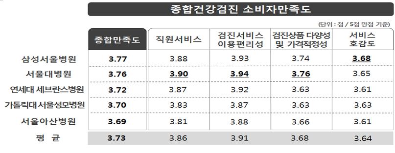 '검진서비스 이용편리성', '직원서비스', '검진상품 다양성 및 가격적정성'에서는 서울대병원의 만족도가 높았으며, '서비스 호감도'에서는 삼성서울병원이 높은것으로 나타남