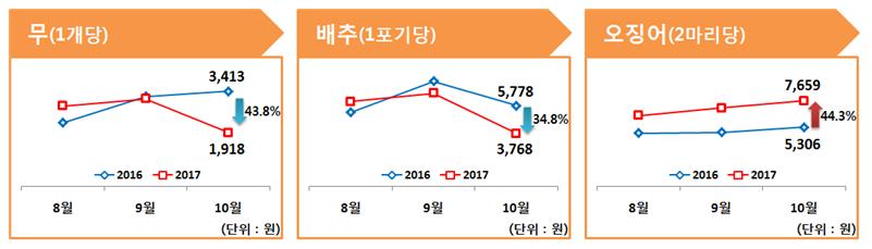 무는 43.8%, 배추는 34.8% 가격 하락하였고, 오징어는 44.3% 가격 상승한 것으로 나타남