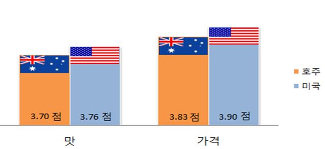 '가격'측면에서 미국산 소비경험자의 만족도가 3.90점으로 호주산(3.83점)보다 높았고, '맛'에서도 미국산 소비경험자 만족도(3.76점)가 호주산(3.70점)보다 높은 것으로 나타남