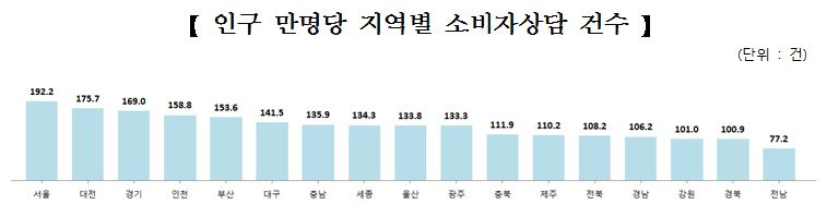 인구 만명당 소비자상담 건수는 '서울특별시'(192.2건), '대전광역시' (175.7건), '경기도'(169.0건) 순으로 많았음