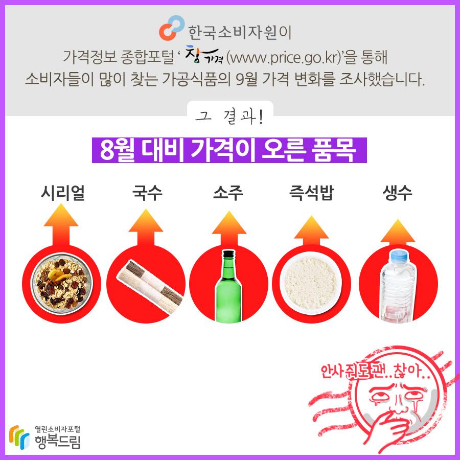 한국소비자원이 가격정보 종합포털 '참가격(www.price.go.kr)'을 통해 소비자들이 많이 찾는 가공식품의 9월 가격변화를 조사했습니다. 그 결과! 8월 대비 가격이 오른 품목 시리얼 국수 소주 즉석밥 생수 안사줘도 괜..찮아..